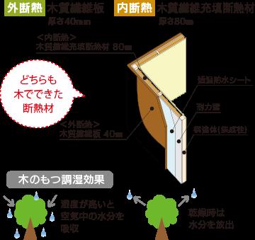 自然素材の断熱材