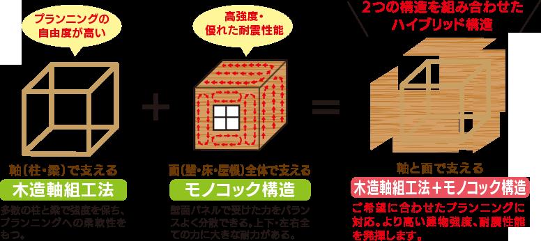 2つの構造を組み合わせたハイブリット構造